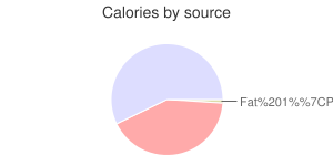 Yogurt, nonfat, strawberry, Greek, calories by source
